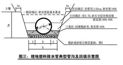 《埋地塑料排水管道工程技术规范》(cjj143-2010)对